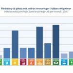 レンスフォーシェクリンガー(スウェーデン) 運用資産の10%以上をサステナブルボンド(債券)に投資