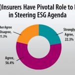 AM Best Special Report: Insurers and Reinsurers – Ignoring ESG Factors Poses Reputational Risk